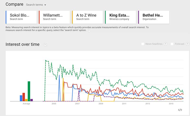 google-trends-wineries